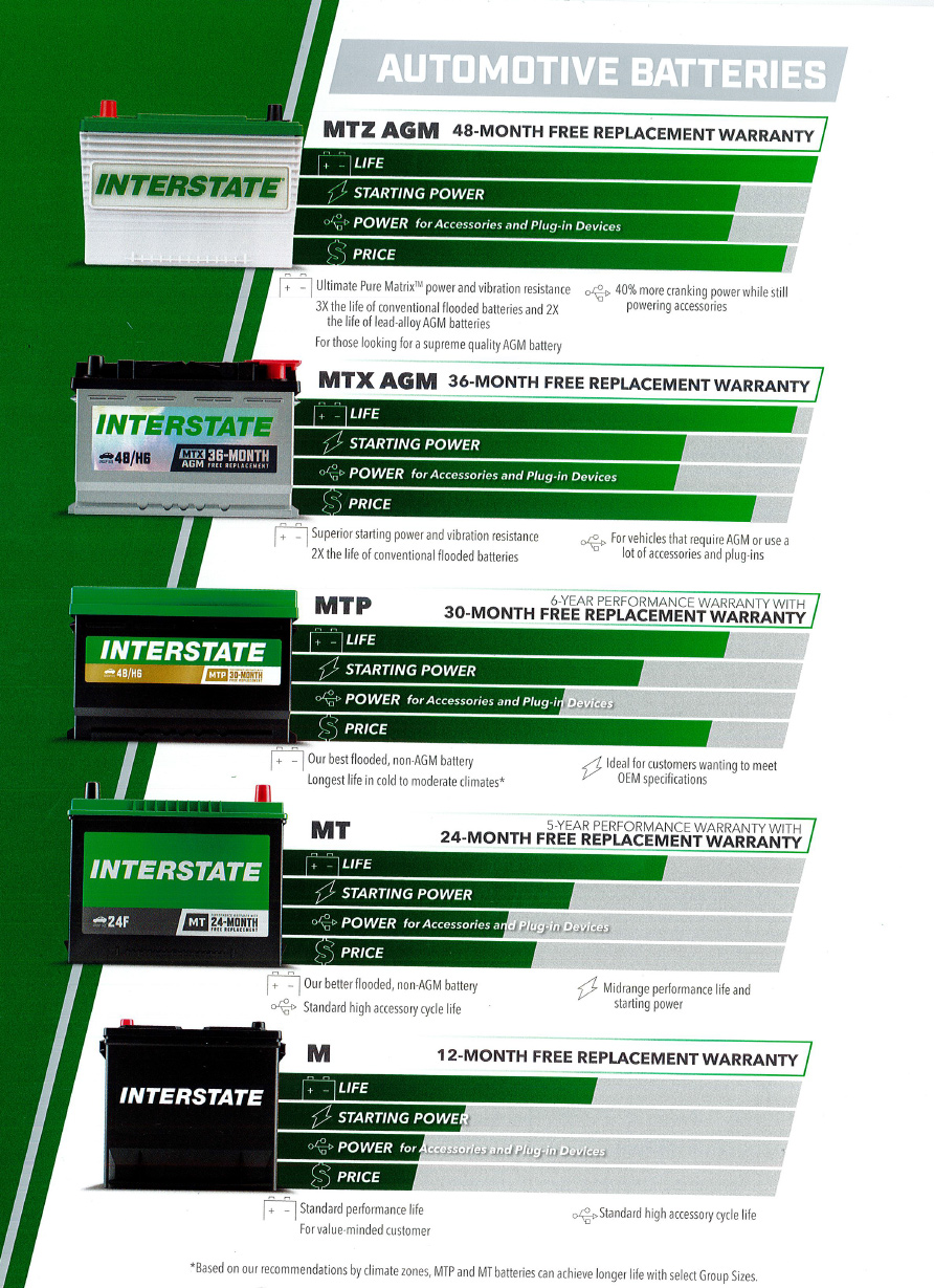 Who Makes Interstate Batteries >> Interstate Batteries Of Southwestern Florida Fort Myers Fl
